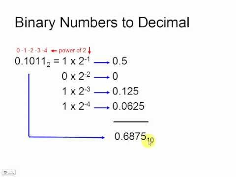 how to convert decimal to hexadecimal manually
